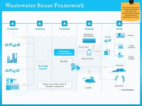Monitoring And Evaluating Water Quality Wastewater Reuse Framework Ppt Professional Information PDF