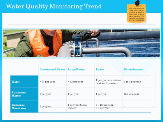 Monitoring And Evaluating Water Quality Water Quality Monitoring Trend Ppt PowerPoint Presentation Outline Model PDF