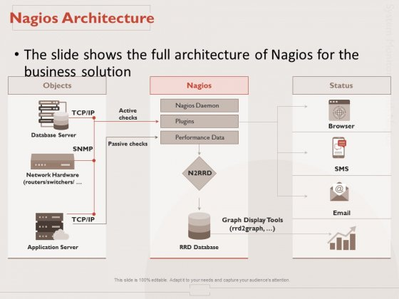 Monitoring Computer Software Application Nagios Architecture Ppt PowerPoint Presentation Ideas Infographic Template PDF