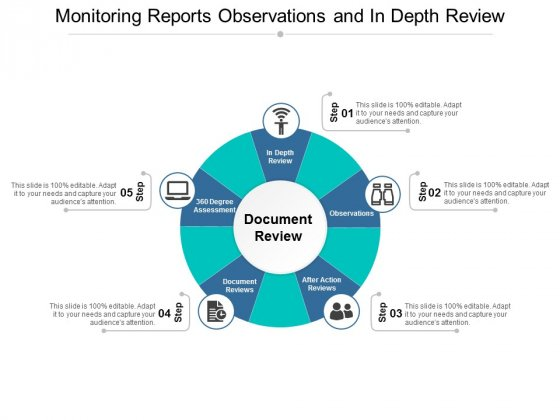 Monitoring Reports Observations And In Depth Review Ppt PowerPoint Presentation Professional Example