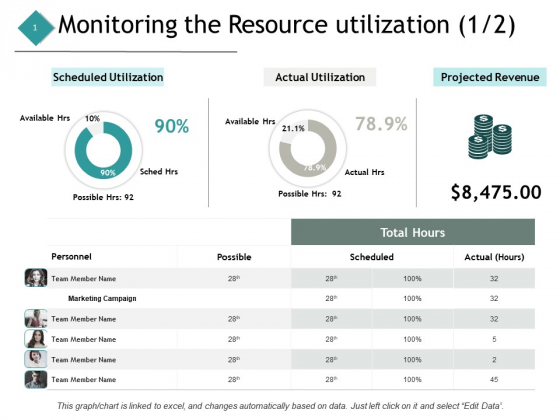 Monitoring The Resource Utilization Marketing Ppt PowerPoint Presentation Model Example File
