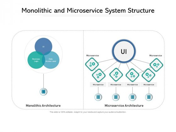 Monolithic And Microservice System Structure Ppt PowerPoint Presentation Infographics Tips PDF