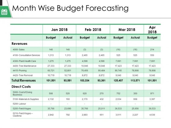 Month Wise Budget Forecasting Ppt PowerPoint Presentation Layouts File Formats