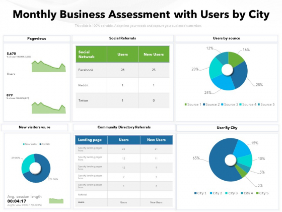 Monthly Business Assessment With Users By City Ppt PowerPoint Presentation File Aids PDF