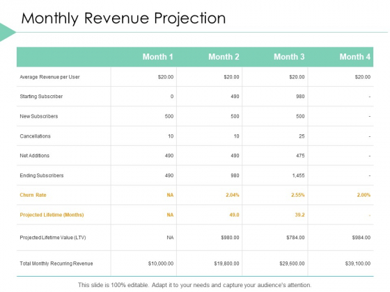 Monthly Revenue Projection Marketing Ppt PowerPoint Presentation Outline Layout