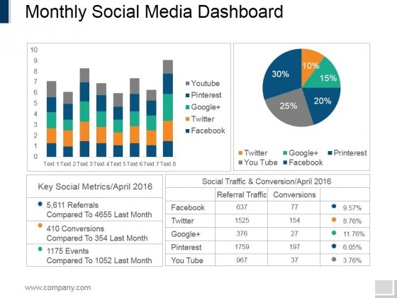 Monthly Social Media Dashboard Ppt PowerPoint Presentation Gallery Templates
