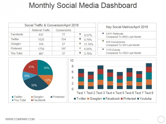 Monthly Social Media Dashboard Ppt PowerPoint Presentation Icon Gallery