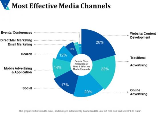 Most Effective Media Channels Ppt PowerPoint Presentation Slides Images