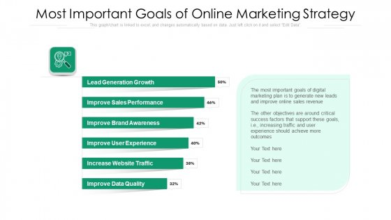 Most Important Goals Of Online Marketing Strategy Ppt Infographic Template Background Designs PDF