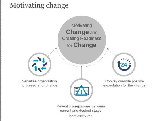 Motivating Change Ppt PowerPoint Presentation Information