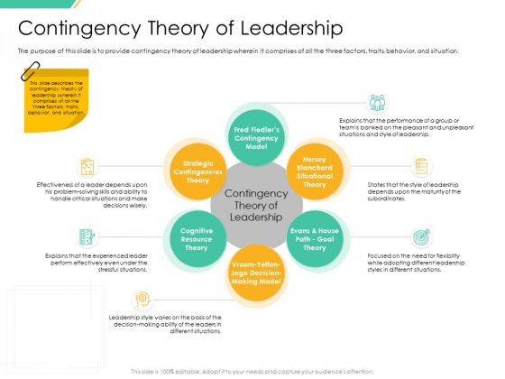 Motivation Theories And Leadership Management Contingency Theory Of Leadership Download PDF