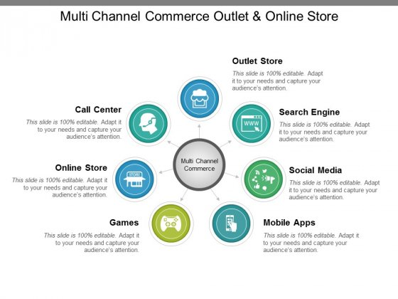 Multi Channel Commerce Outlet And Online Store Ppt PowerPoint Presentation Deck