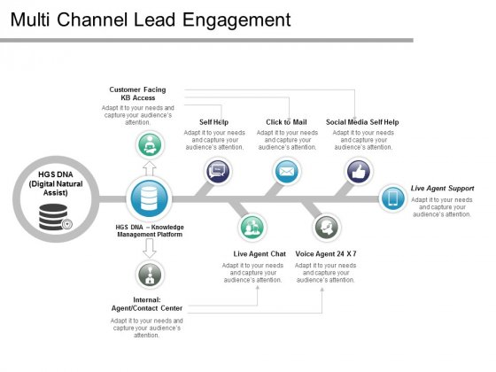 Multi Channel Lead Engagement Ppt PowerPoint Presentation Layouts Graphic Tips