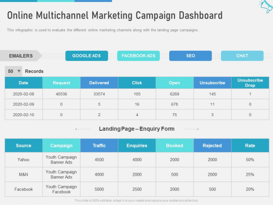 Multi Channel Marketing Maximize Brand Exposure Online Multichannel Marketing Campaign Dashboard Graphics PDF