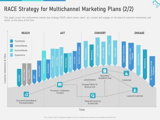 Multi Channel Marketing Maximize Brand Exposure RACE Strategy For Multichannel Marketing Plans Reach Mockup PDF