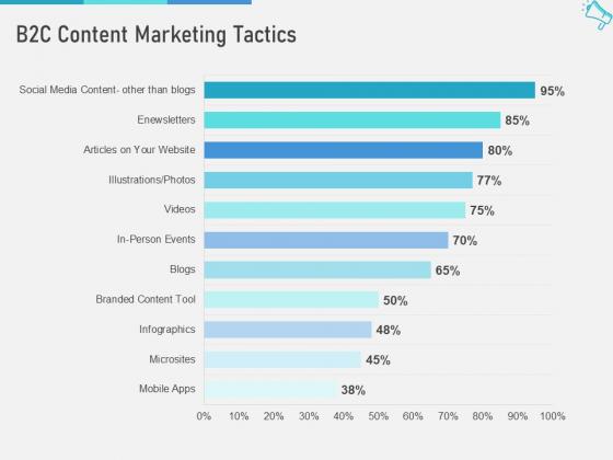 Multi Channel Marketing To Maximize Brand Exposure B2C Content Marketing Tactics Demonstration PDF