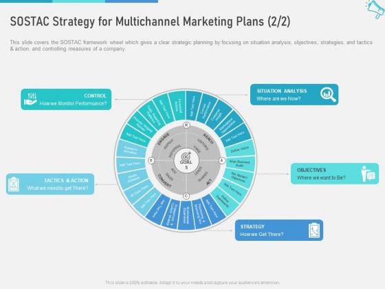 Multi Channel Maximize Brand Exposure SOSTAC Strategy For Multichannel Marketing Plans Control Slides PDF