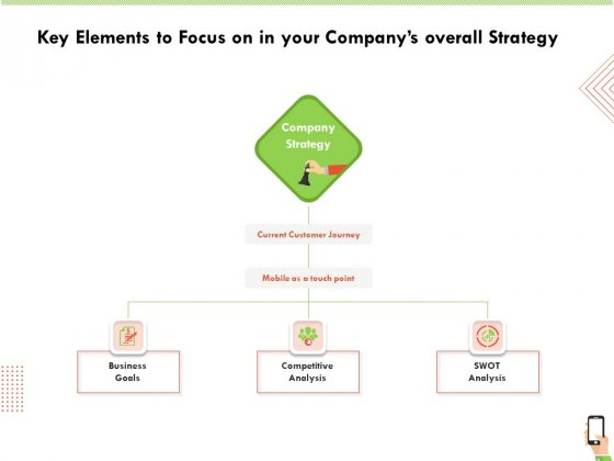 Multi Channel Online Commerce Key Elements To Focus On In Your Companys Overall Strategy Clipart PDF
