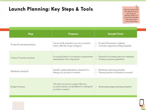 Multi Channel Online Commerce Launch Planning Key Steps And Tools Pictures PDF