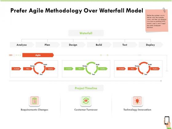 Multi Channel Online Commerce Prefer Agile Methodology Over Waterfall Model Guidelines PDF