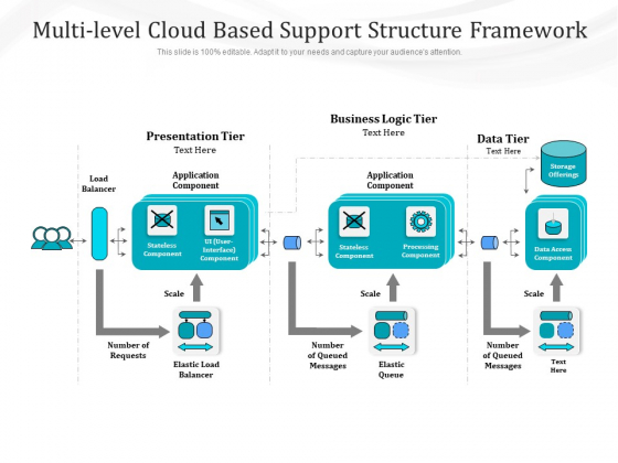 Multi Level Cloud Based Support Structure Framework Ppt PowerPoint Presentation Model Graphics Pictures PDF