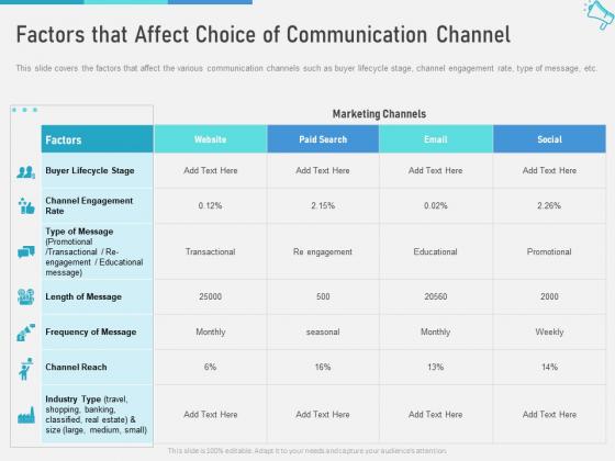 Multi Marketing To Maximize Brand Exposure Factors That Affect Choice Of Communication Channel Portrait PDF