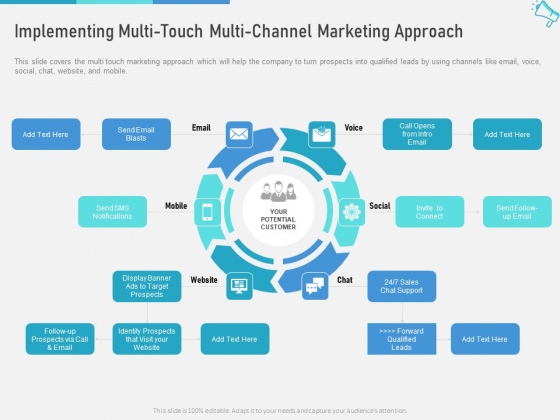Multi Maximize Brand Exposure Implementing Multi Touch Multi Channel Marketing Approach Guidelines PDF