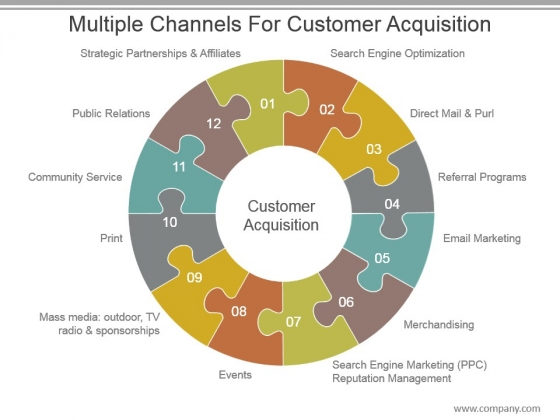 Multiple Channels For Customer Acquisition Ppt Background