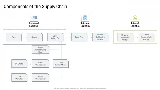 Multiple Phases For Supply Chain Management Components Of The Supply Chain Plan Portrait PDF