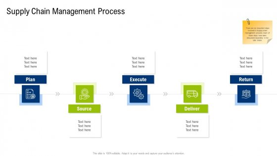 Multiple Phases For Supply Chain Management Supply Chain Management Process Information PDF