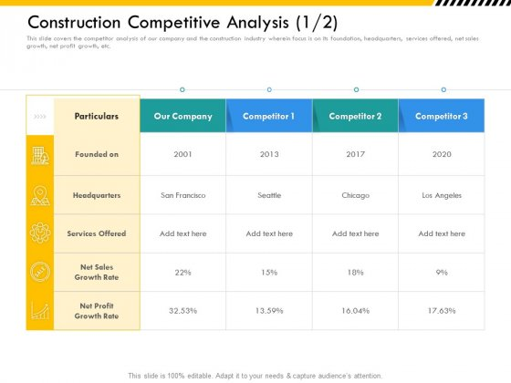 Multitier Project Execution Strategies Construction Competitive Analysis Sales Template PDF