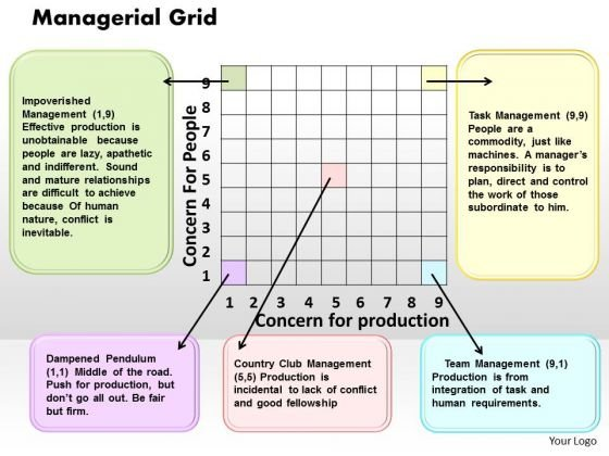 Managerial Grid Business PowerPoint Presentation
