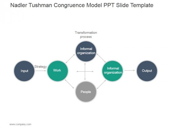 Nadler Tushman Congruence Model Ppt PowerPoint Presentation Design Ideas