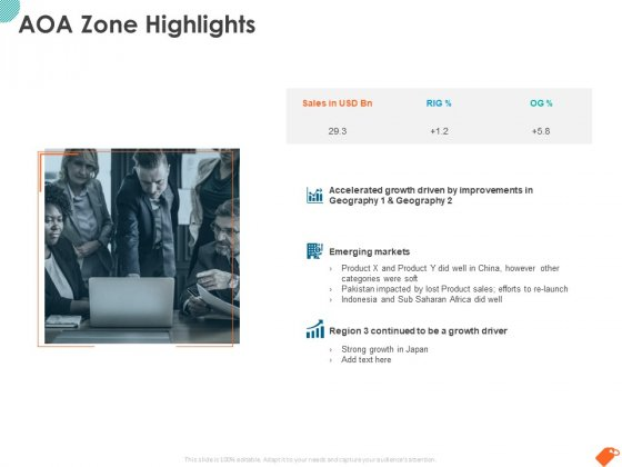National Sales Conference AOA Zone Highlights Ppt PowerPoint Presentation Show Templates PDF