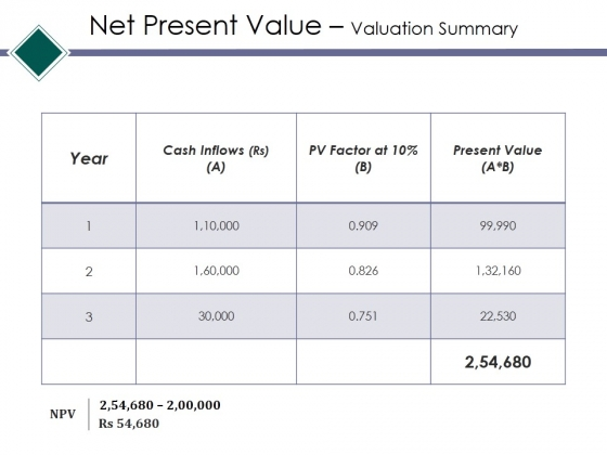 Net Present Value Valuation Summary Ppt PowerPoint Presentation Show Model
