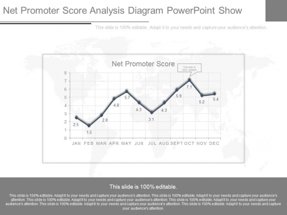 Net Promoter Score Analysis Diagram Powerpoint Show