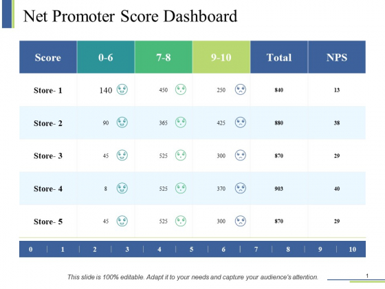 Net Promoter Score Dashboard Ppt PowerPoint Presentation Show Layout Ideas