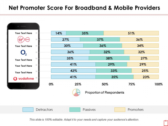 Net Promoter Score For Broadband And Mobile Providers Ppt PowerPoint Presentation Professional Graphic Images