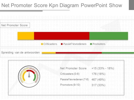 Net Promoter Score Kpn Diagram Powerpoint Show
