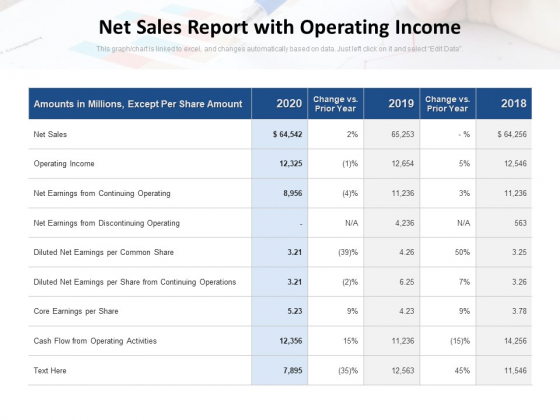 Net Sales Report With Operating Income Ppt PowerPoint Presentation Inspiration Backgrounds PDF