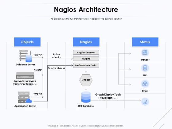 Network Monitoring Tool Overview Nagios Architecture Ppt PowerPoint Presentation Outline Vector PDF