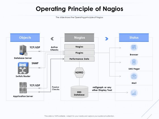 Network Monitoring Tool Overview Operating Principle Of Nagios Ppt PowerPoint Presentation Professional Influencers PDF