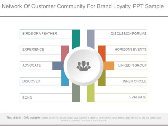 Network Of Customer Community For Brand Loyalty Ppt Sample