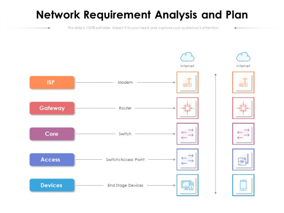Network Requirement Analysis And Plan Ppt PowerPoint Presentation Pictures Slide Download PDF
