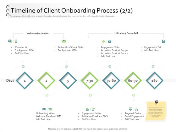 New Client Onboarding Automation Timeline Of Client Onboarding Process Kit Ppt Infographic Template Themes PDF
