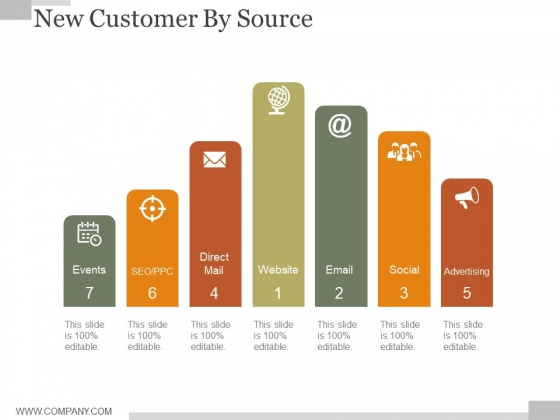 New Customer By Source Ppt PowerPoint Presentation Designs Download