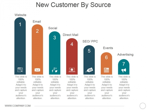 New Customer By Source Ppt PowerPoint Presentation Ideas Background