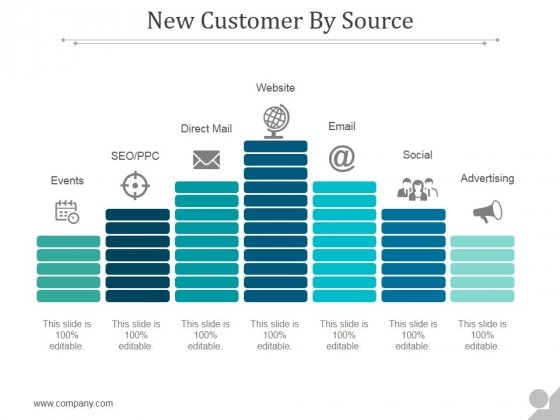 New Customer By Source Ppt PowerPoint Presentation Shapes