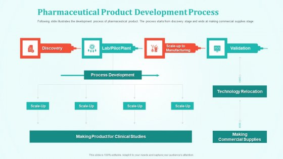 New Drug Development And Review Pharmaceutical Product Development Process Summary PDF