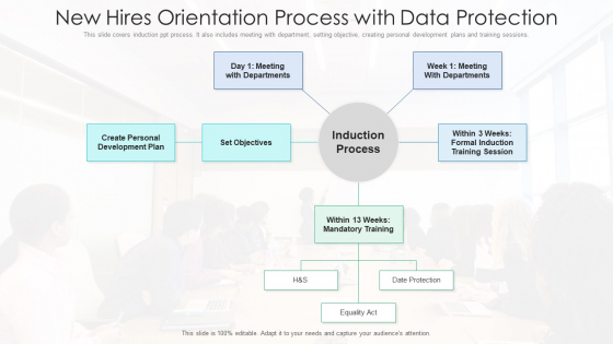 New Hires Orientation Process With Data Protection Ppt PowerPoint Presentation File Graphics Download PDF